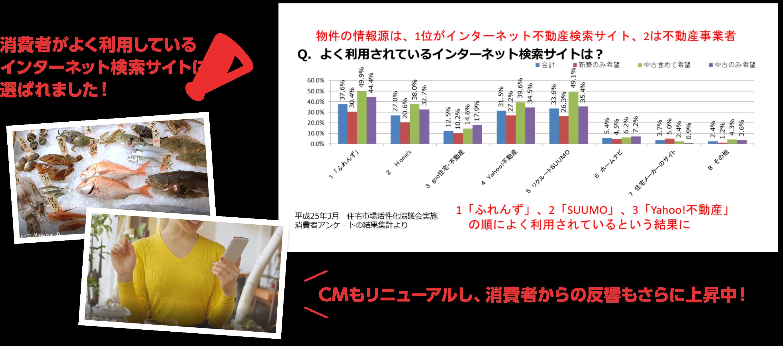 消費者がよく利用しているインターネット検索サイトに選ばれました! CMもリニューアルし、消費者からの反響もさらに上昇中!