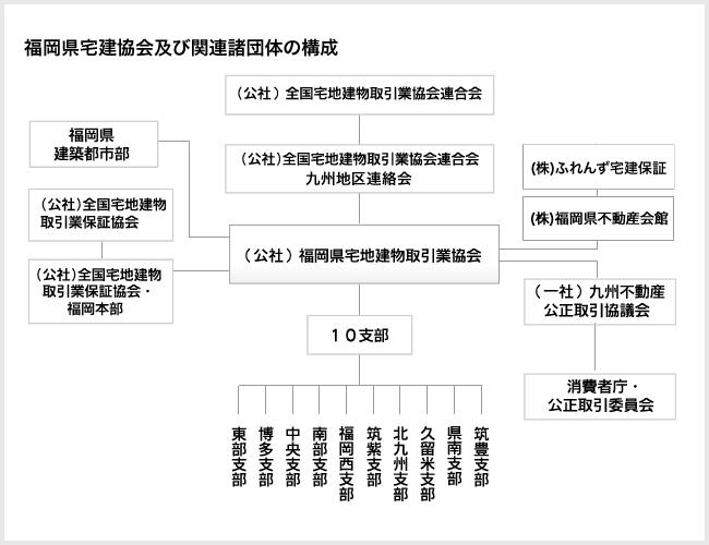 福岡県宅建協会及び関連諸団体の構成